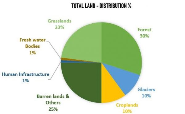 Total earth land distribution