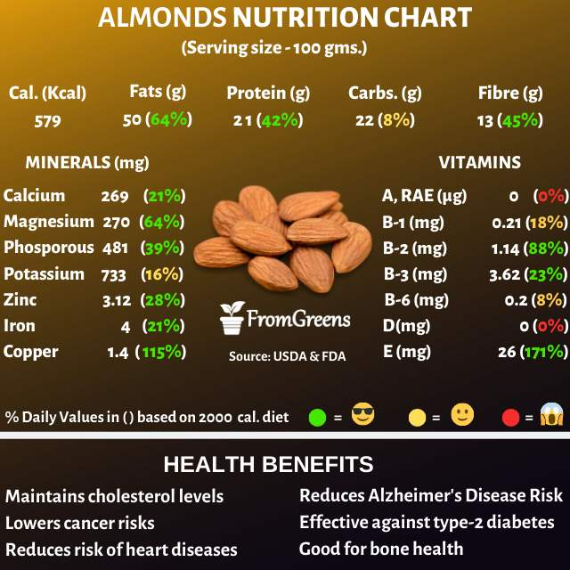 Almonds nutrition facts and health benefits - Evidence based