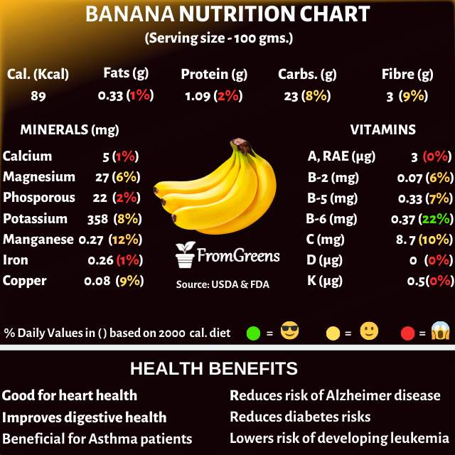 Banana nutrition facts and health benefits - Evidence based