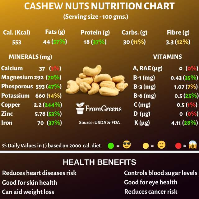 Cashewnuts facts and health benefits - Evidence based