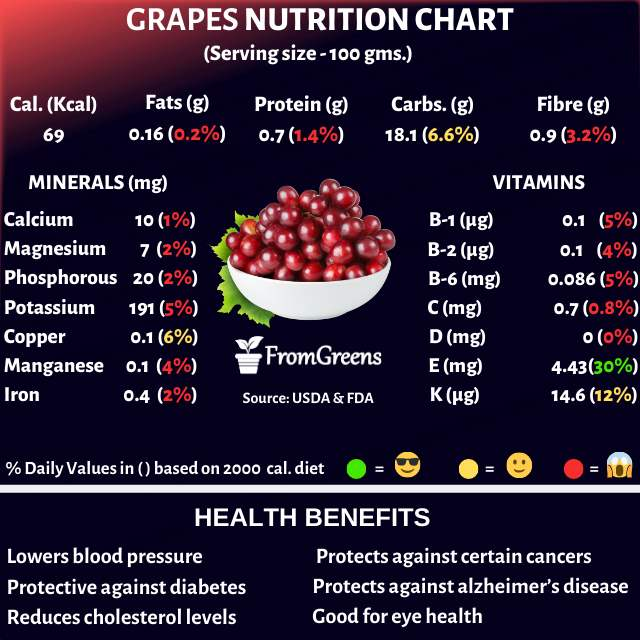 Grapes nutrition facts and health benefits - Evidence based
