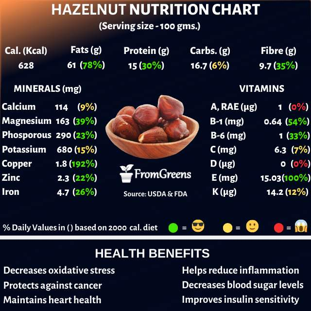 Hazelnuts nutrition facts and health benefits - Evidence based