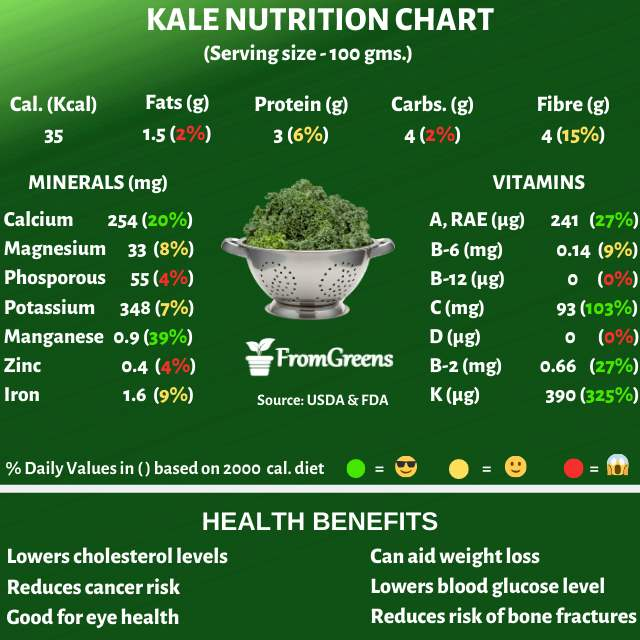 Kale nutrition facts and health benefits - Evidence based