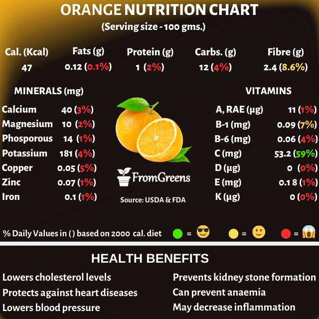 Orange nutrition facts and health benefits - Evidence based