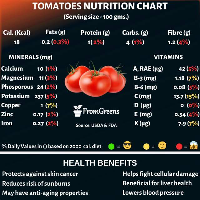 Tomatoes nutrition facts and health benefits - Evidence based