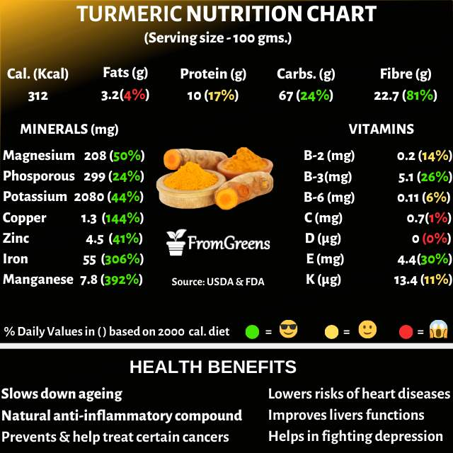 Turmeric nutrition facts and health benefits - Evidence based