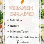 Veganism Facts and history