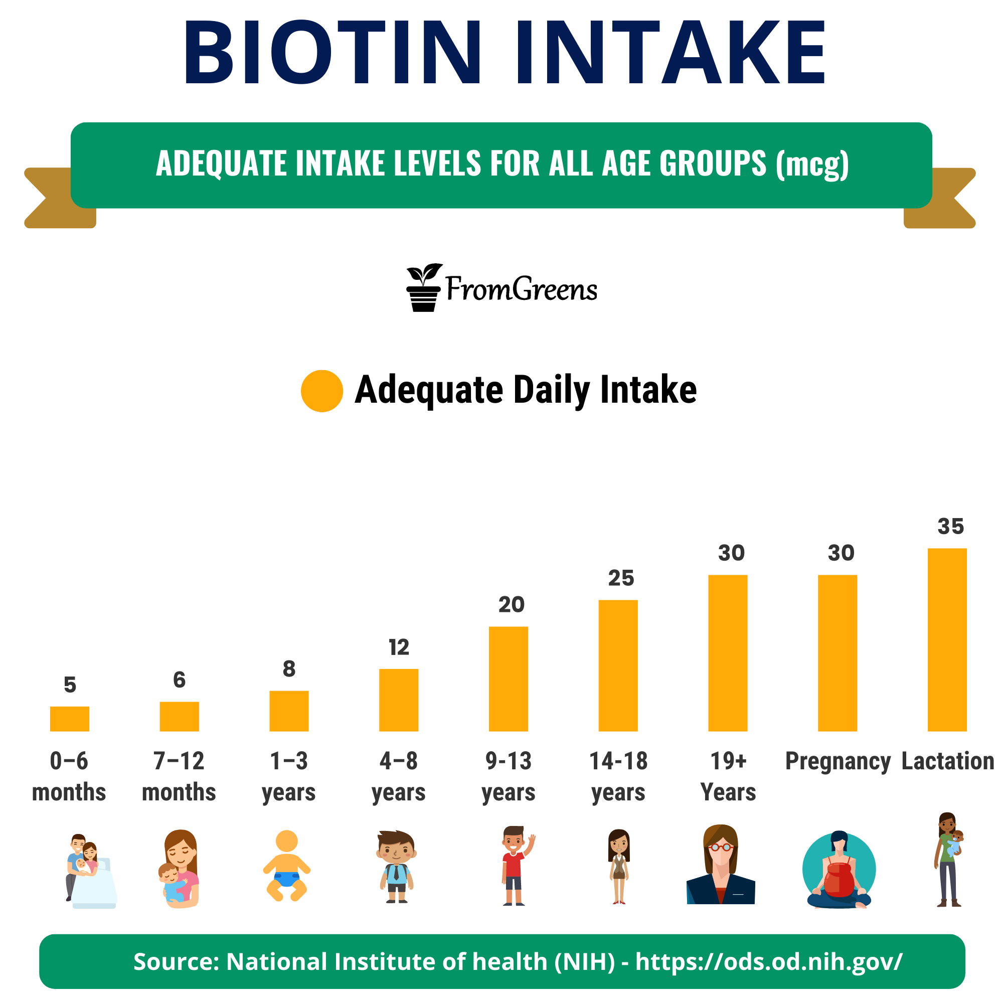 how much biotin is recommended daily