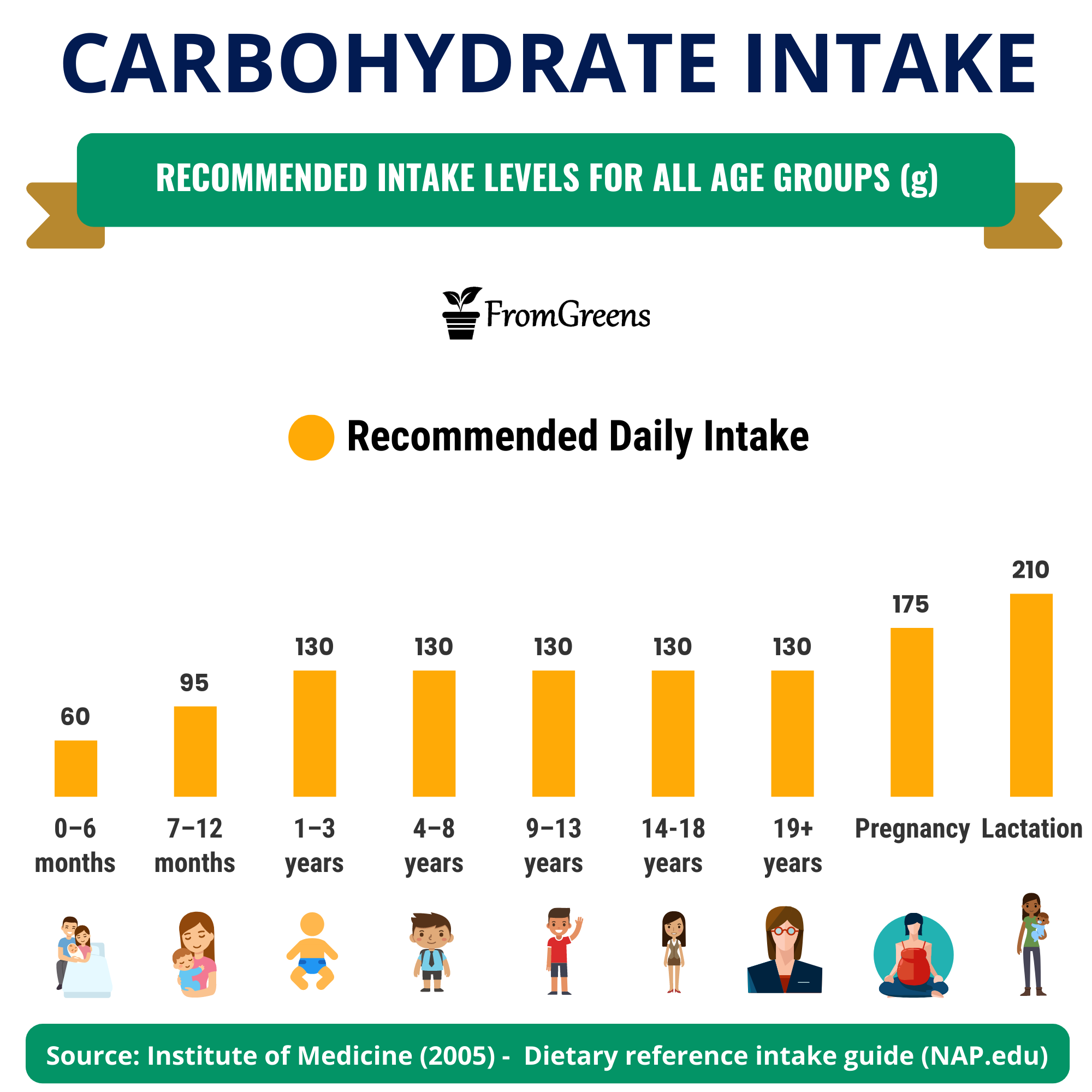how much carbohydrate is recommended daily