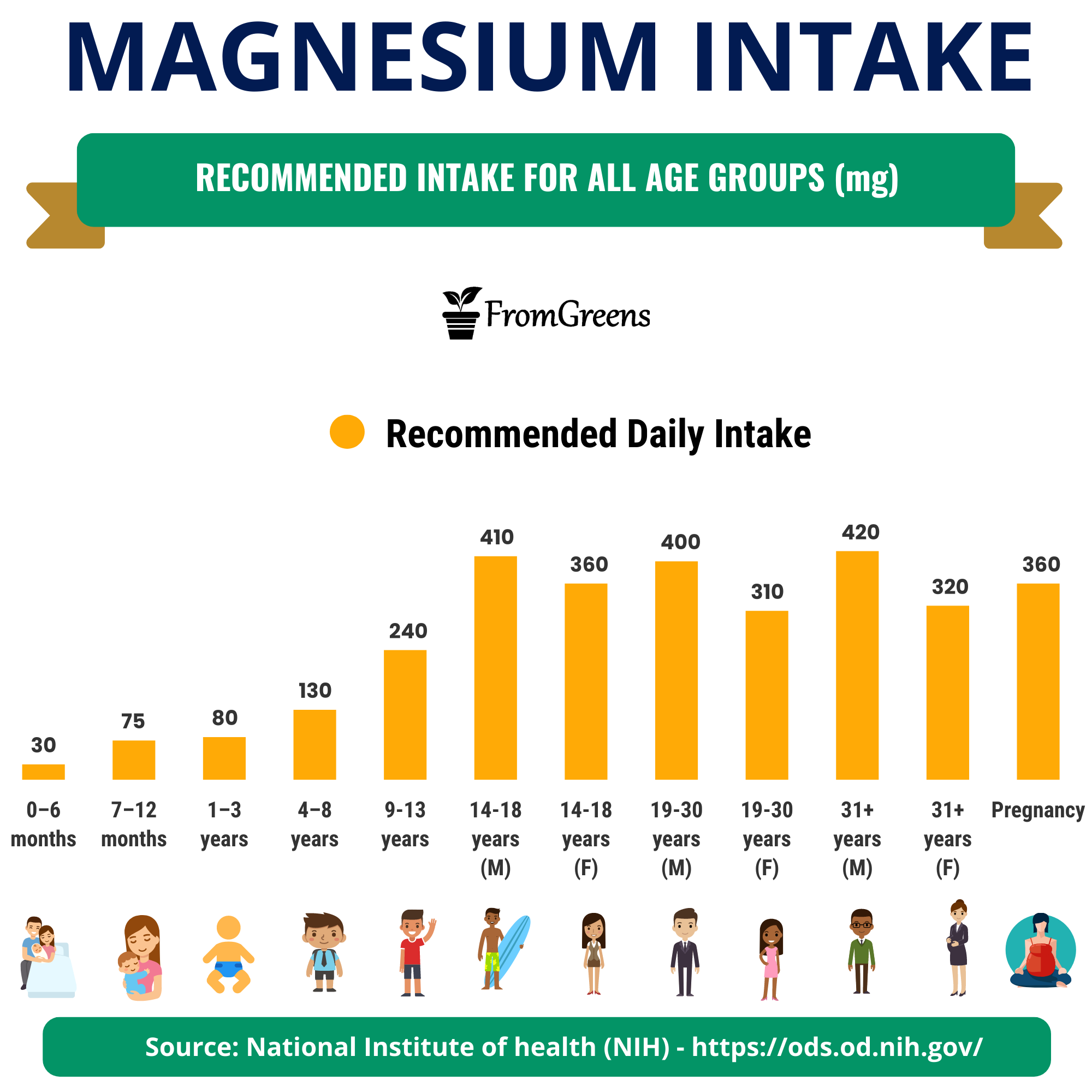 how much magnesium is recommended daily