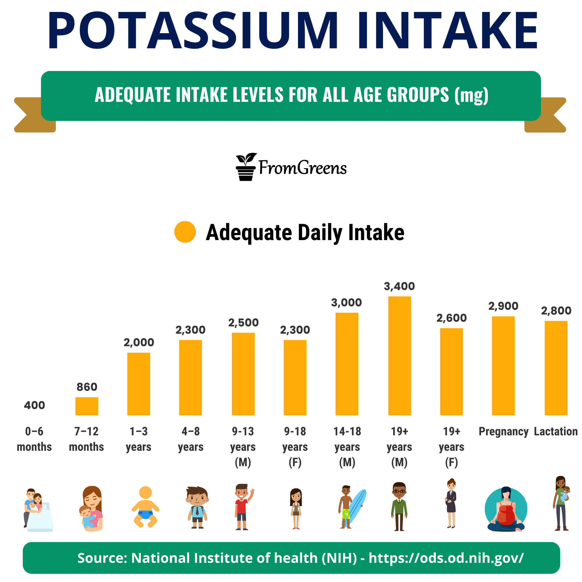 how much potassium is recommended daily