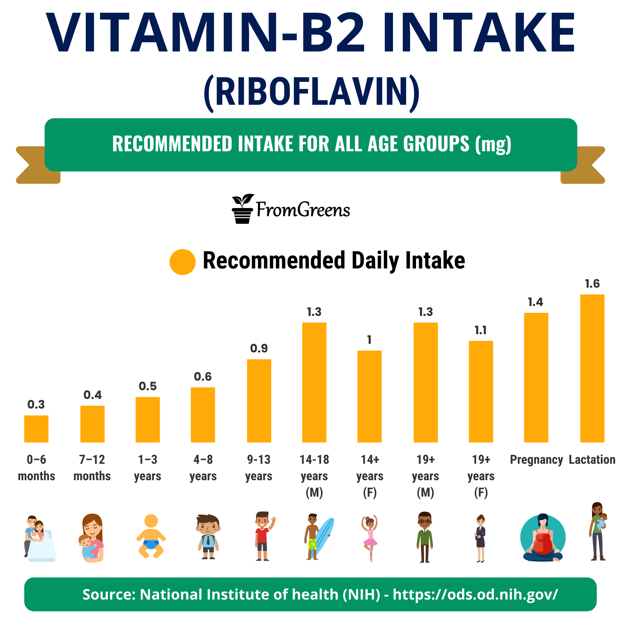 how much vitamin b2 riboflavin is recommended daily