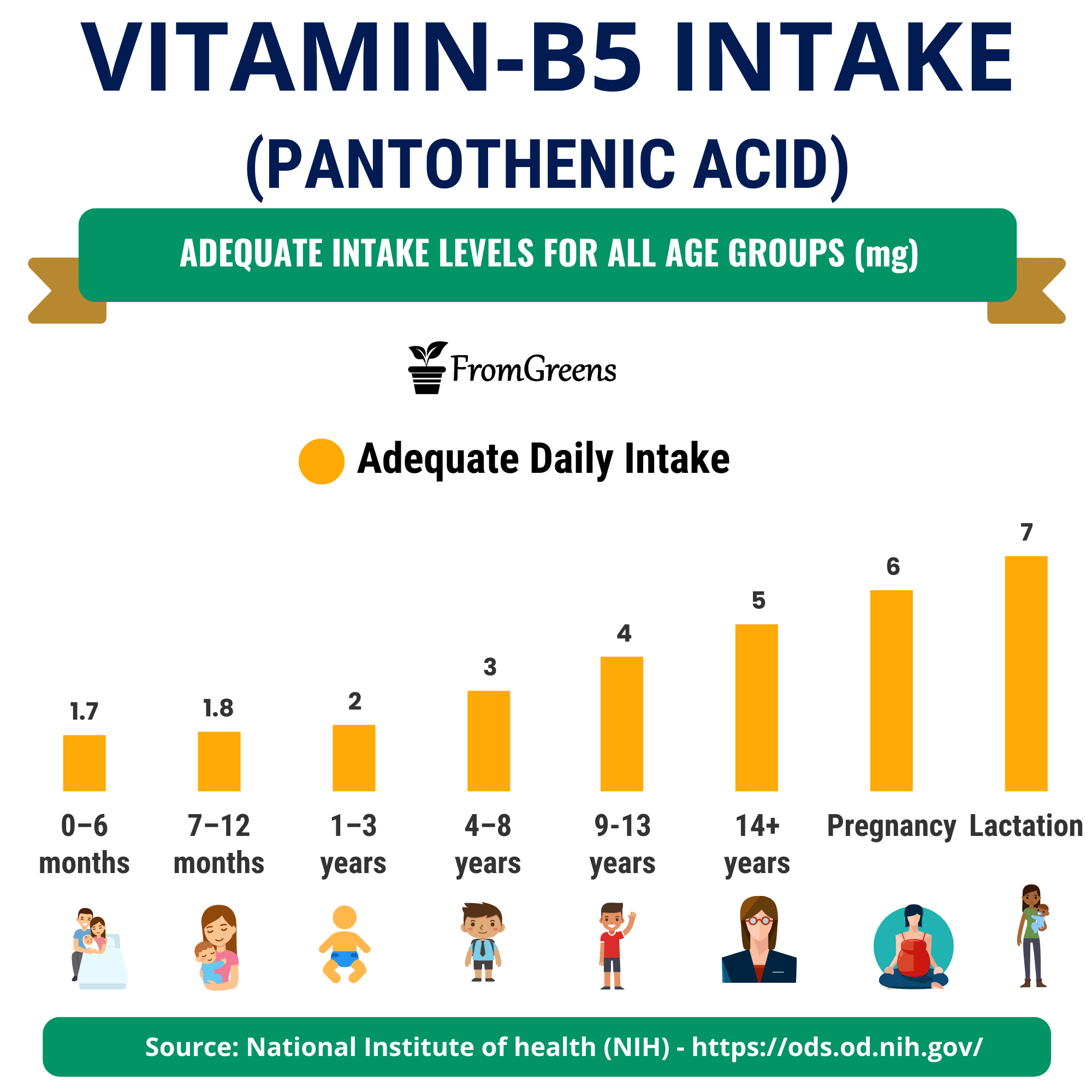 how much vitamin b5 pantothenic acid is recommended daily