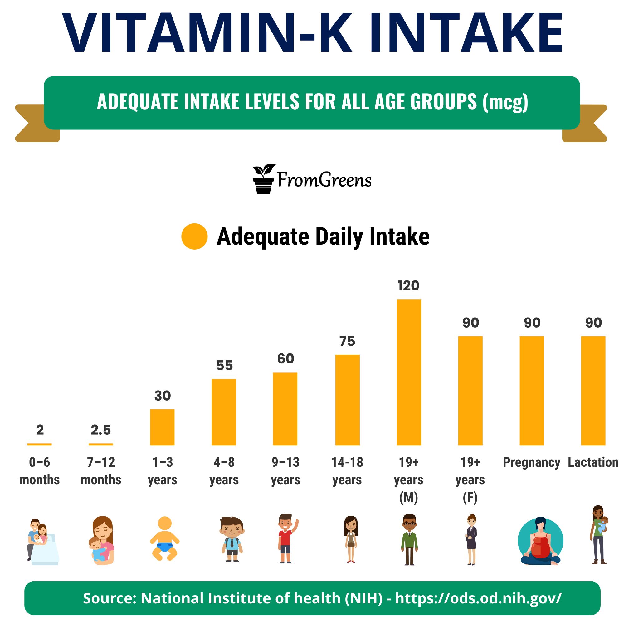 how much vitamin k is recommended daily