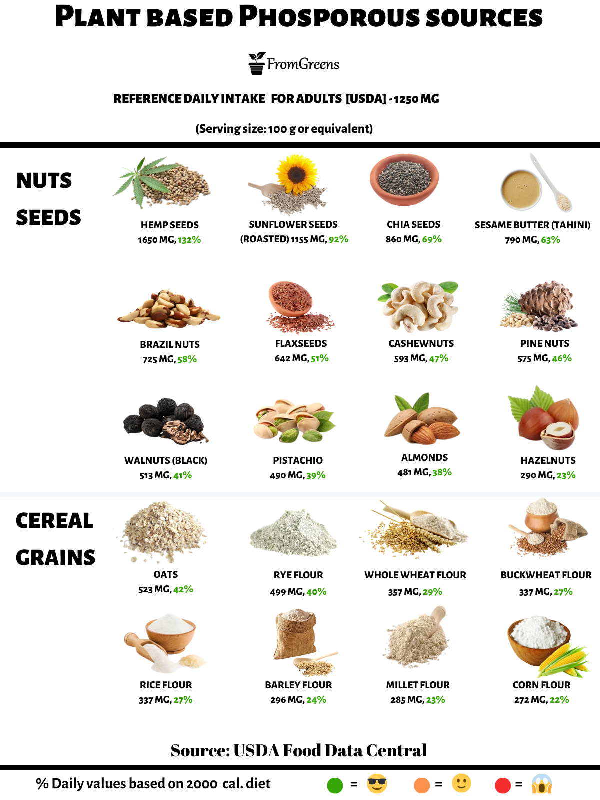 foods high in phosporous vegan