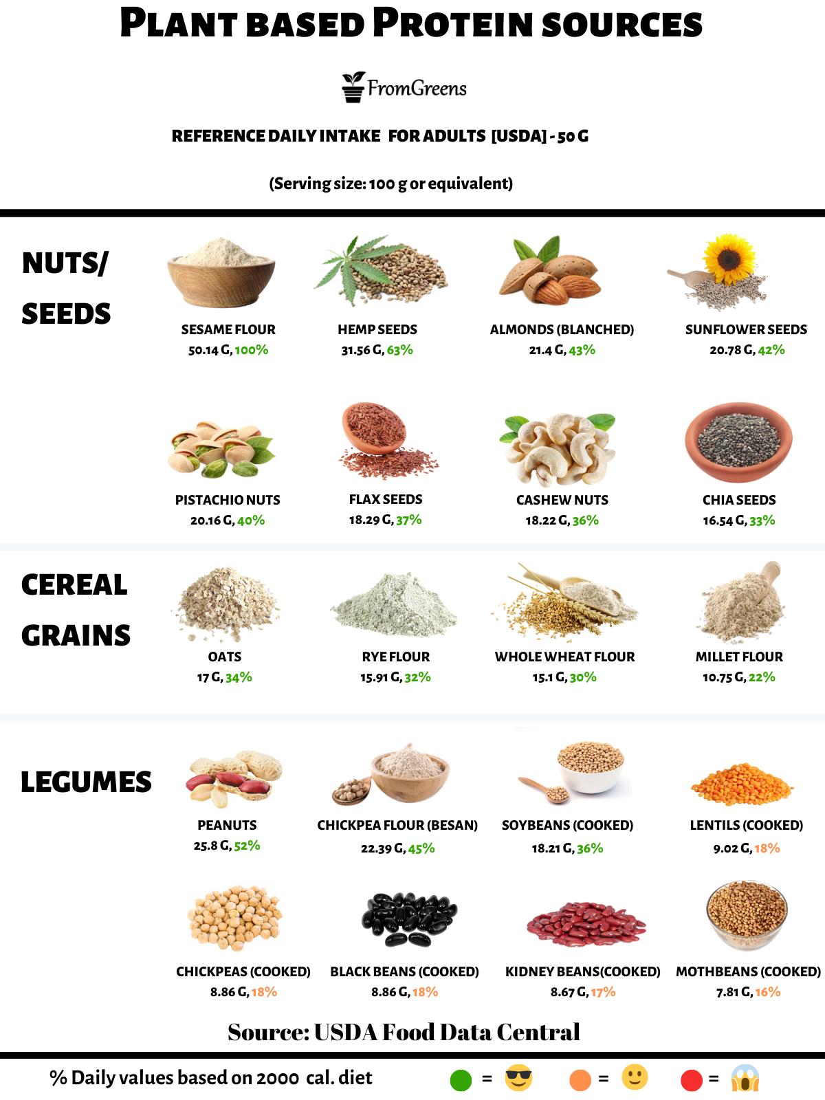 foods high in protein vegan