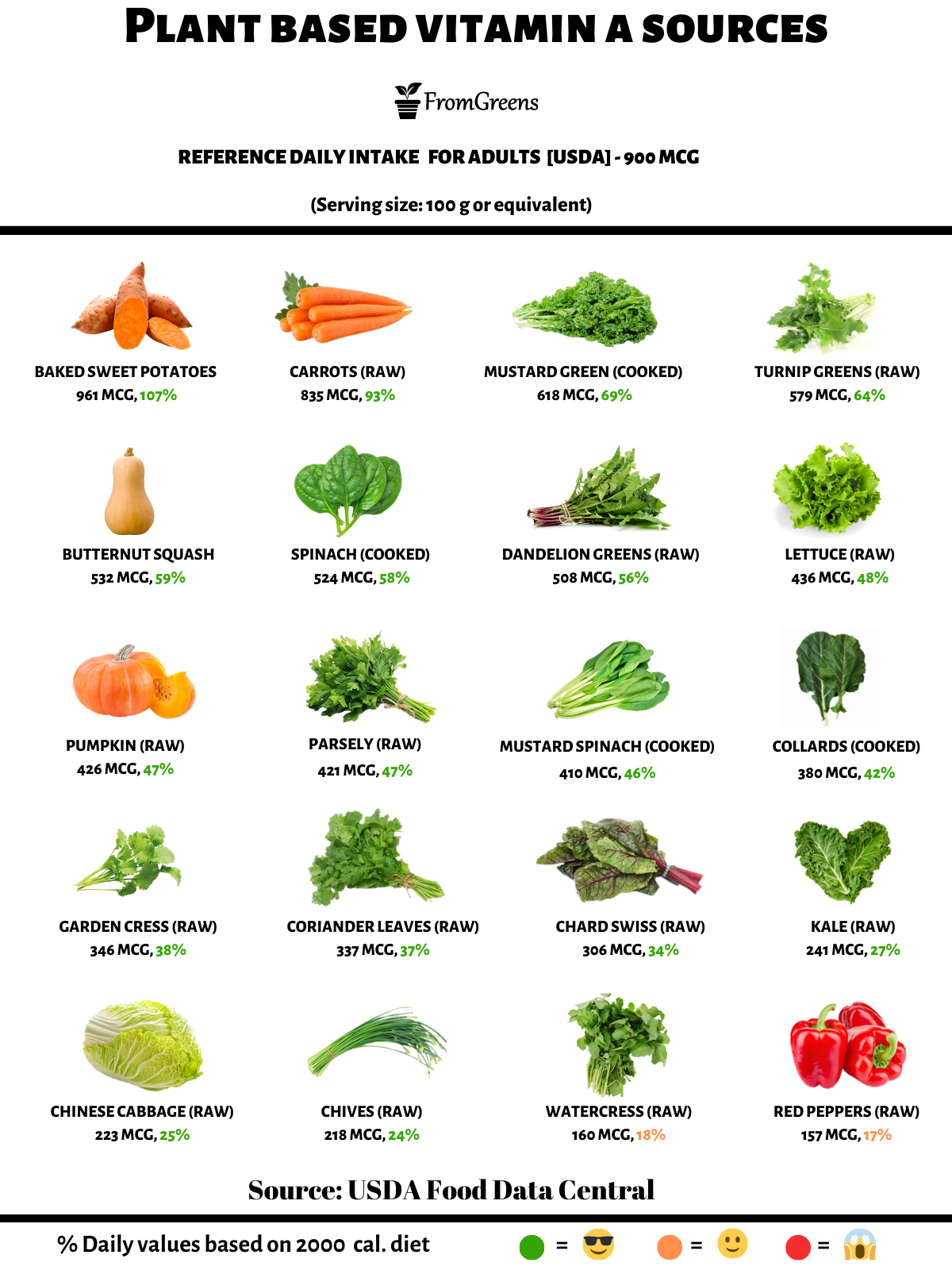 foods high in vitamin a vegan