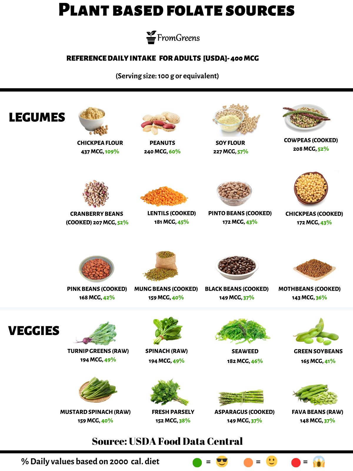 foods high in vitamin b9 folate vegan