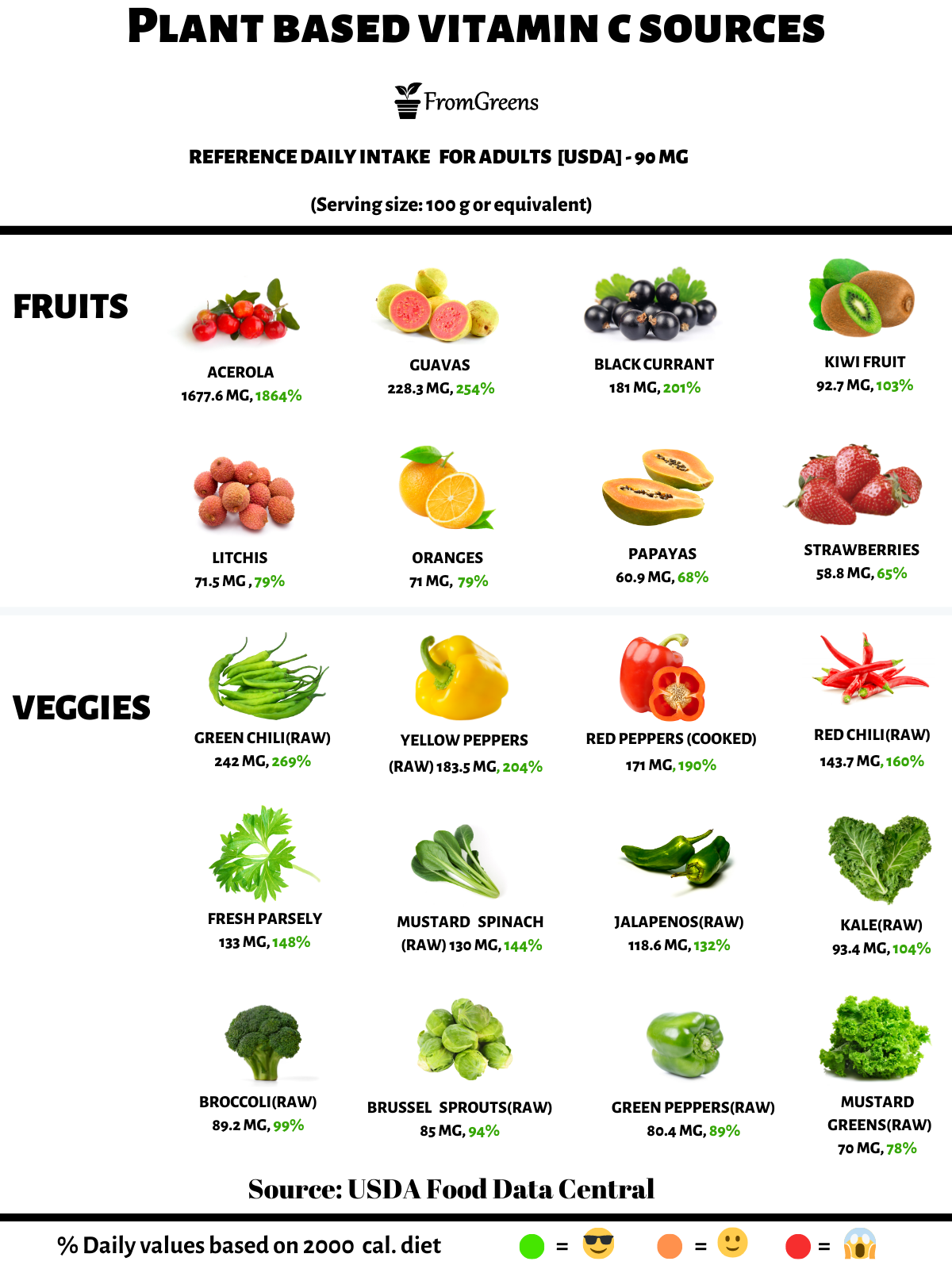 foods high in vitamin c vegan