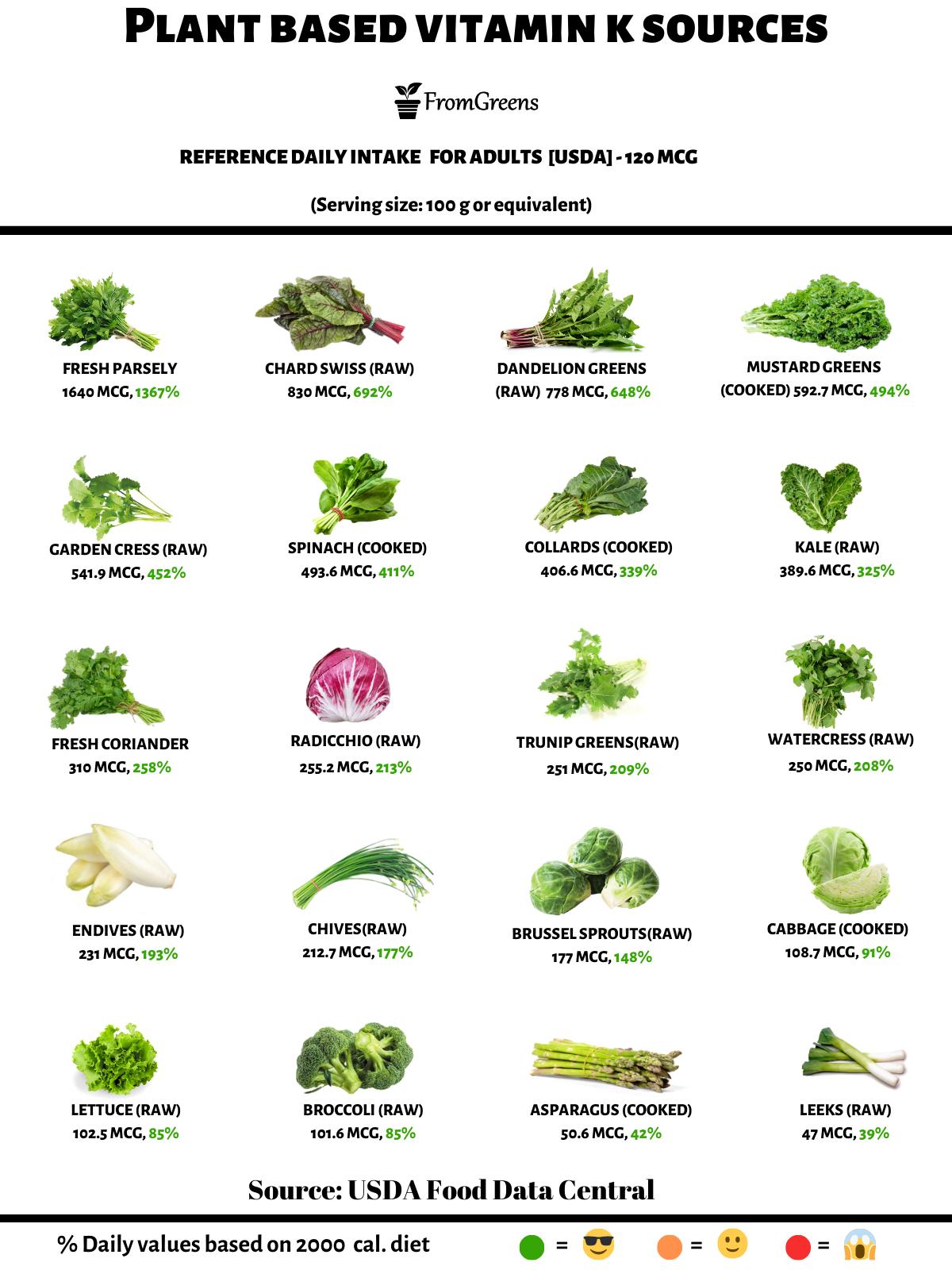 foods high in vitamin k vegan
