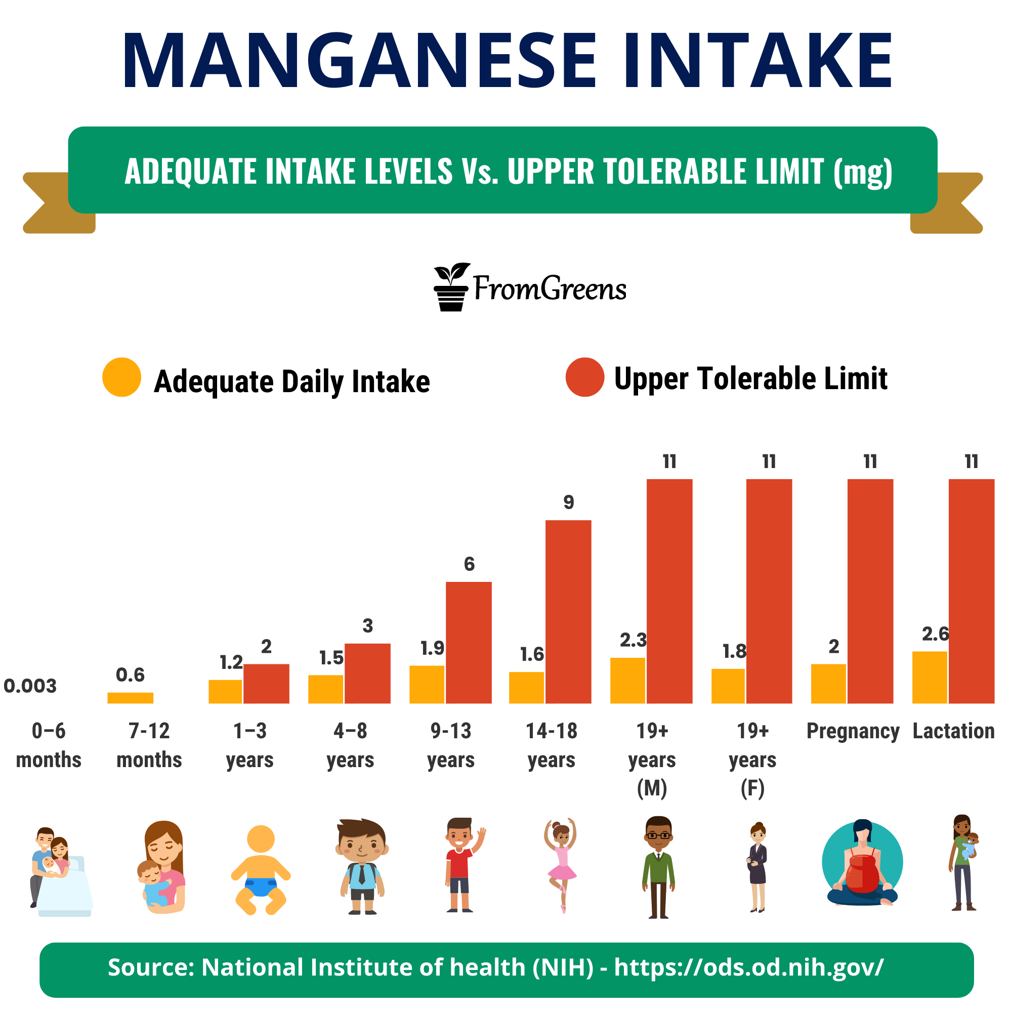 how much manganese is recommended daily