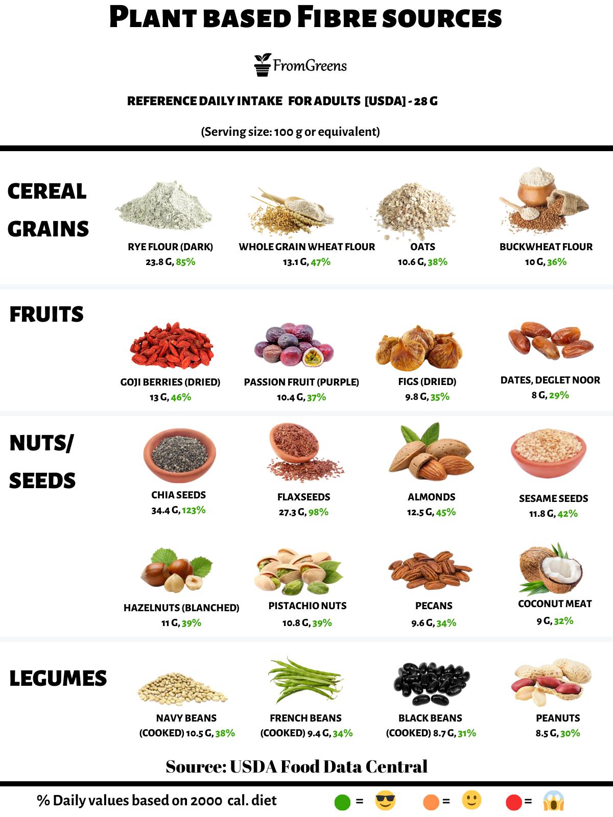 foods high in fibre vegan