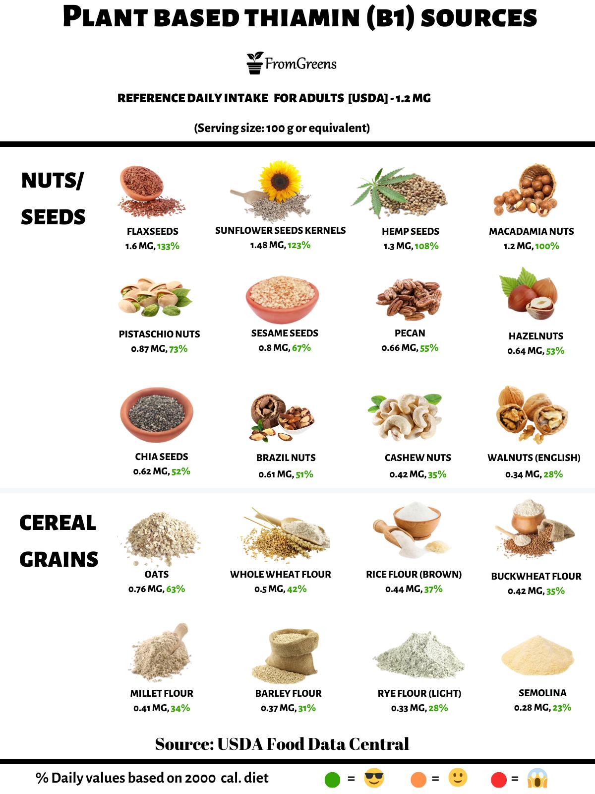 foods high in vitamin b1 thiamine