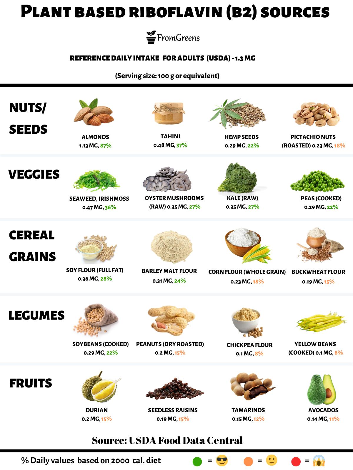 foods high in vitamin b2 riboflavin vegan