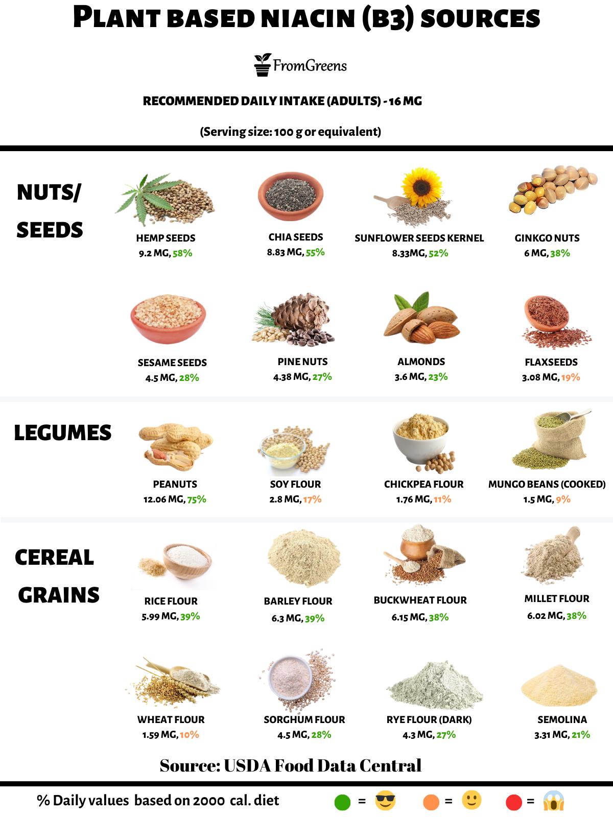 foods high in vitamin b3 niacin vegan