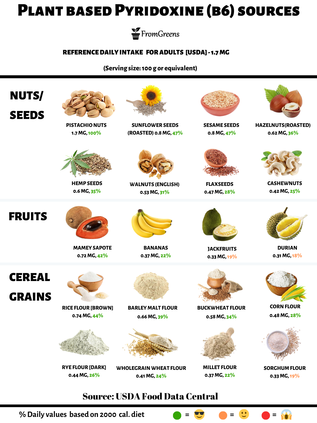 foods high in vitamin b6 pyridoxine vegan