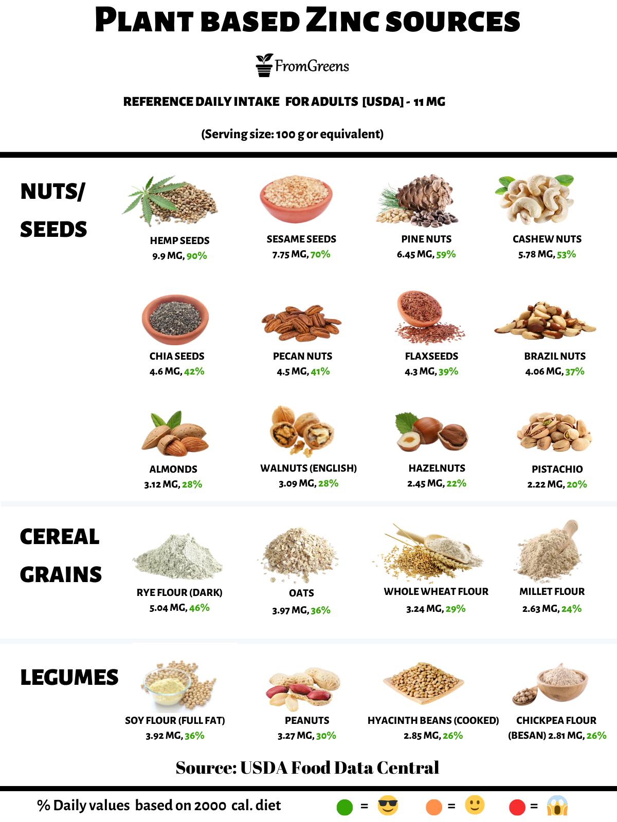 foods high in zinc vegan