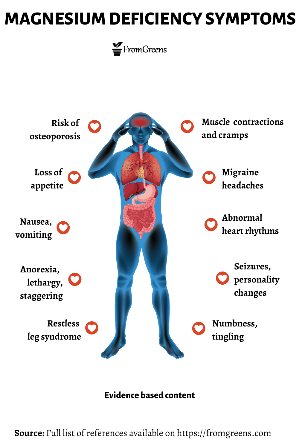 Magnesium deficiency symptoms - Evidence based content